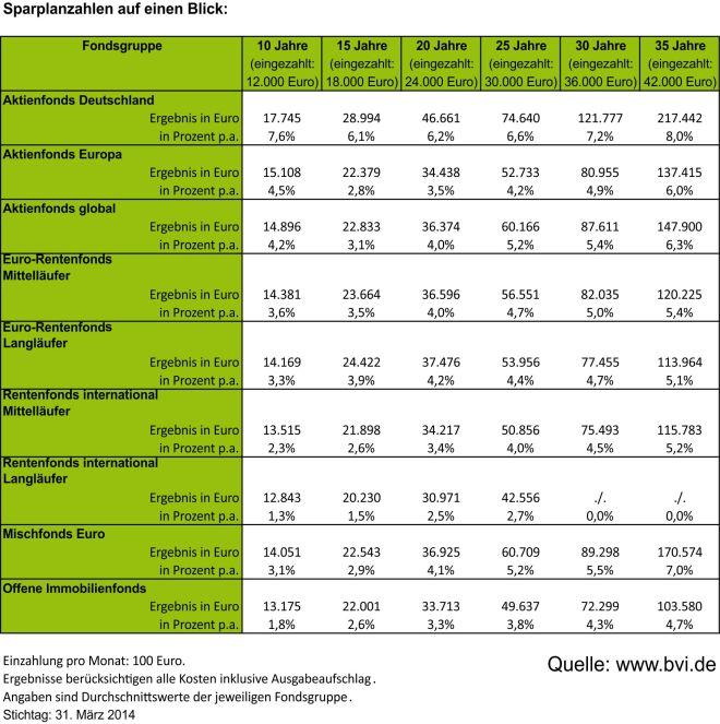 Wertentwicklungsstatistik BVI Fondssparpläne 03_2014
